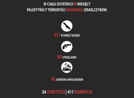 Liczba ofiar ataków palestyńskich terrorystów w Izraelu w ostatnich sześciu miesiącach.